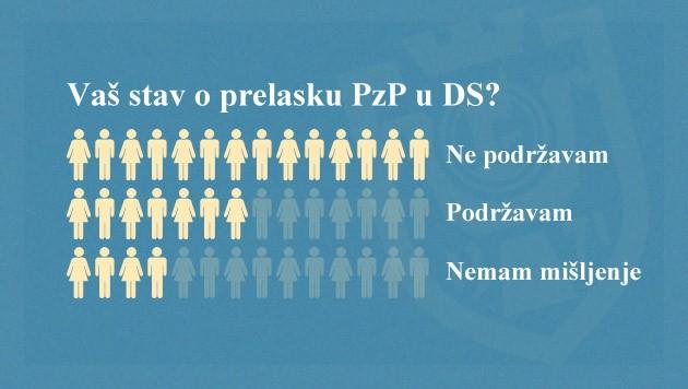 "Anketa: ""Vaš stav o prelasku PzP u DS?"""