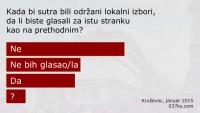 Većina Kruševljana razočarana učinkom onih kojima su dali glas na izborima